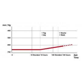 Vacuümstolp 2.15 liter polycarbonaat